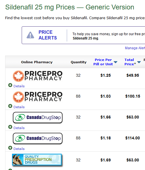 The price of 25mg of generic Sildenafil is approximately to